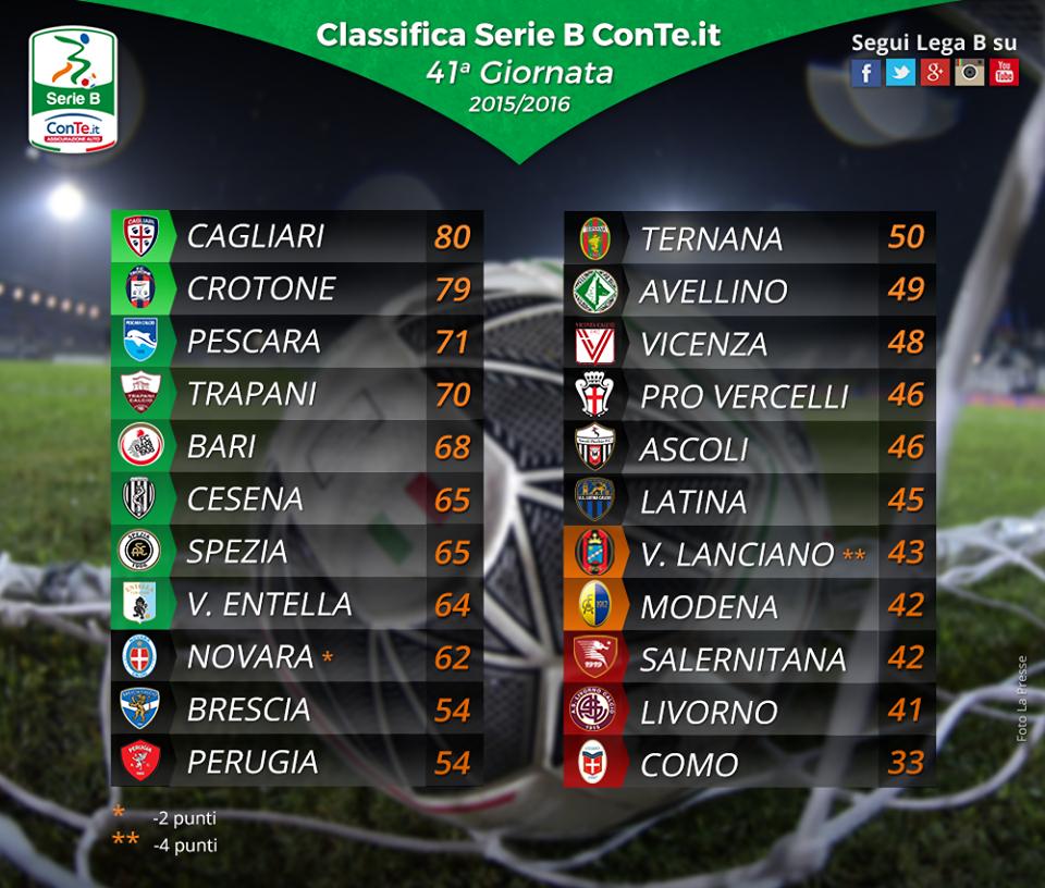 Calcio Serie B 2016, risultati e verdetti ultima giornata di campionato