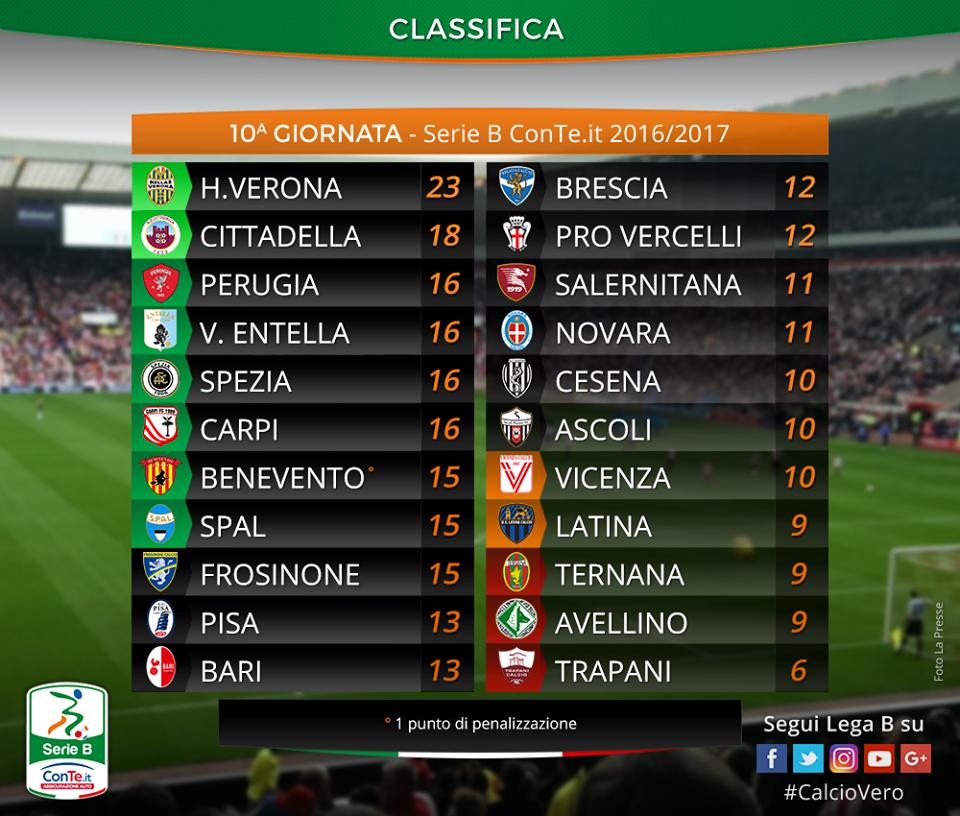 Verona-Pro Vercelli 3-0, Pecchia: