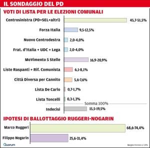 """I risultati del sondaggio del """"Tirreno"""" del 17 aprile"""