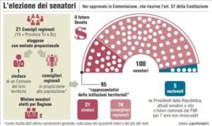 1460528564161-la_riforma_del_senato_e_legge__scoppiano_le_polemiche__a_ottobre_nuovo_referendum1-1