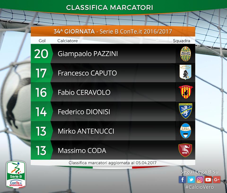 Serie B, Brescia-Spal 1-3