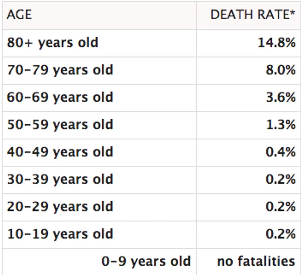 Coronavirus, letalità per età